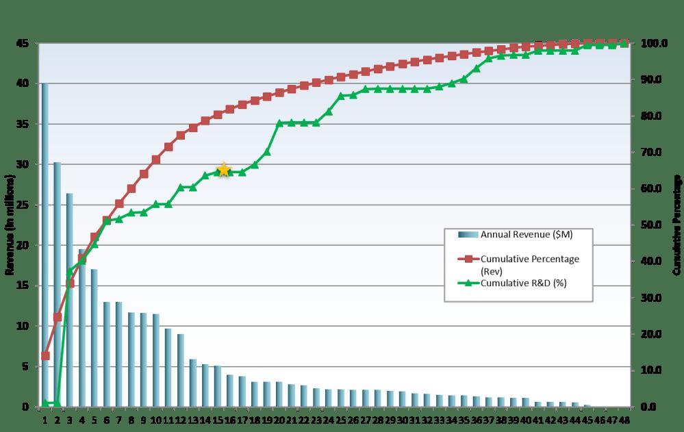 medium resolution of advanced portfolio pareto chart