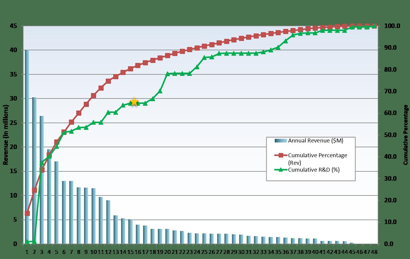 hight resolution of advanced portfolio pareto chart