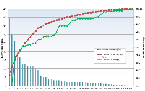 small resolution of advanced portfolio pareto chart