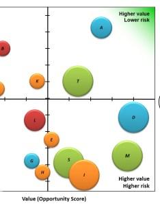 Portfolio bubble chart example also reports charts ppmexecution rh