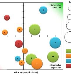 portfolio bubble chart example [ 1501 x 1005 Pixel ]