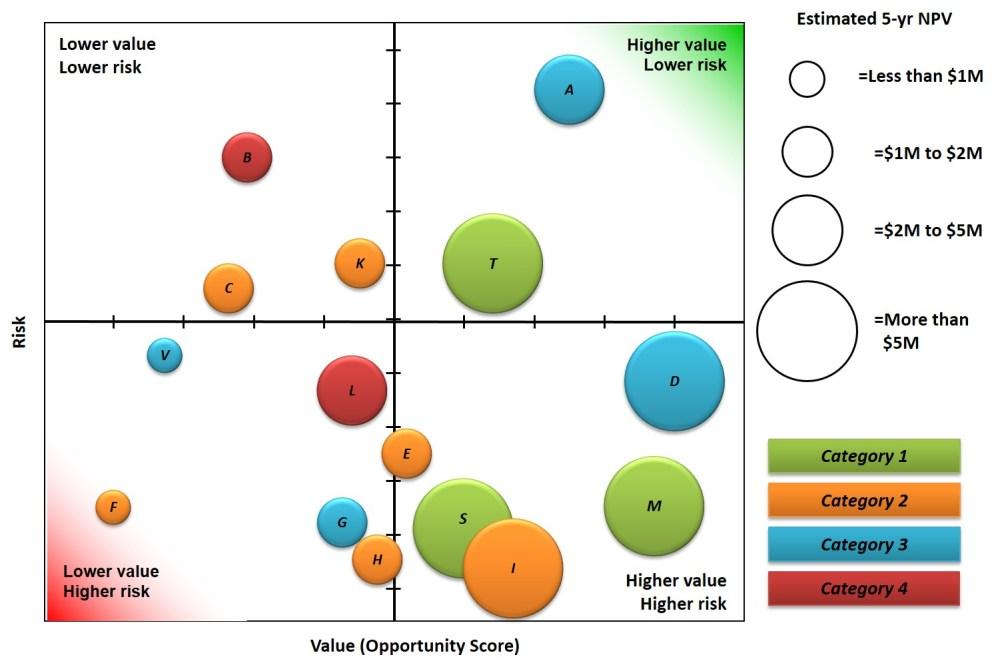 medium resolution of portfolio bubble chart example