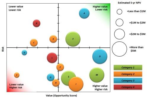 small resolution of portfolio bubble chart example