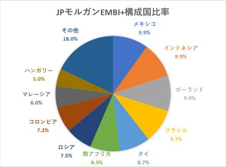 JPモルガン・EMBI+