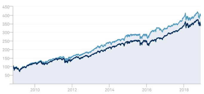 S&P500と配当貴族1