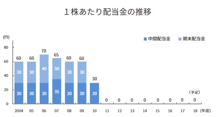 東電の1株あたりの配当金推移