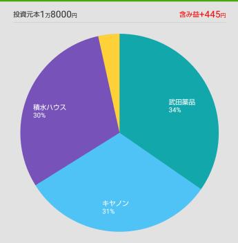ワンタップバイ日本株2019年1月