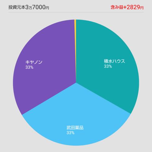 ワンタップバイ日本ポートフォリオ3月