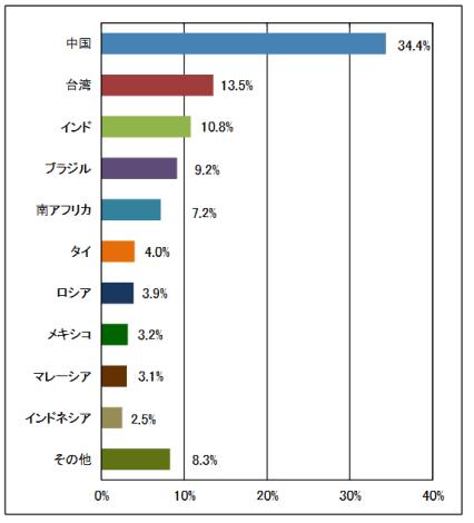楽天新興国株式インデックスの国々