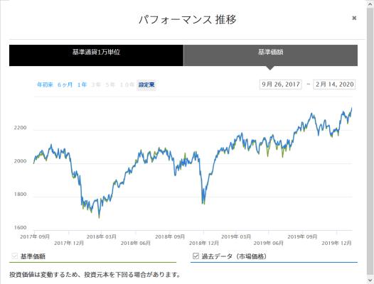 1659ETFチャート
