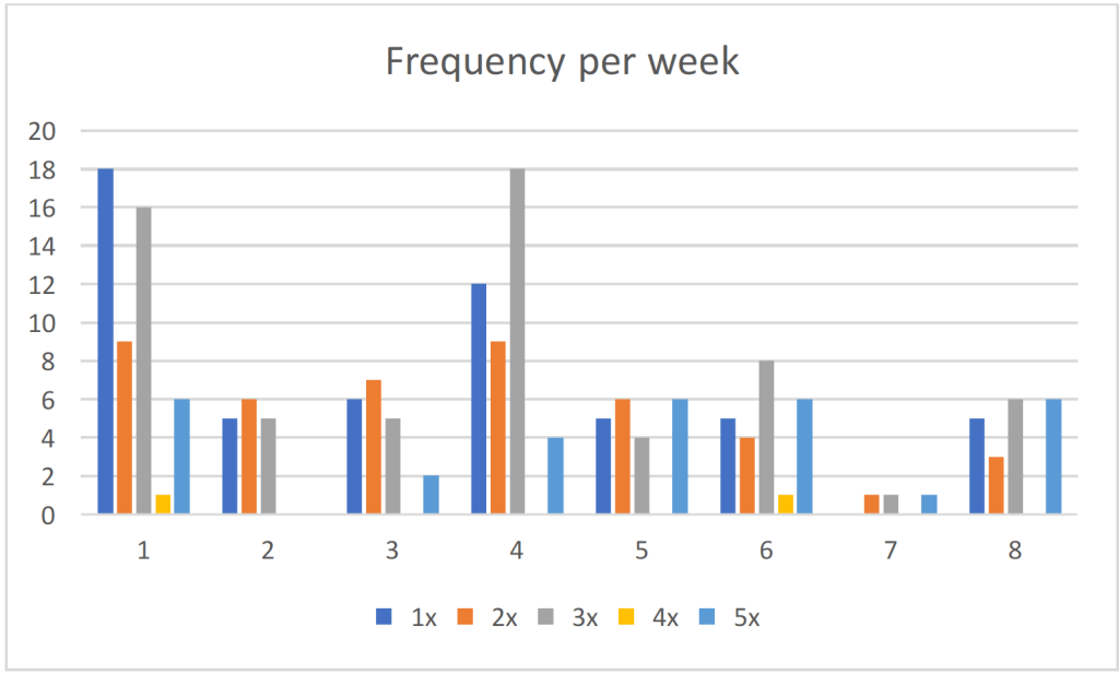 Table 4A  Frequency in School Districts