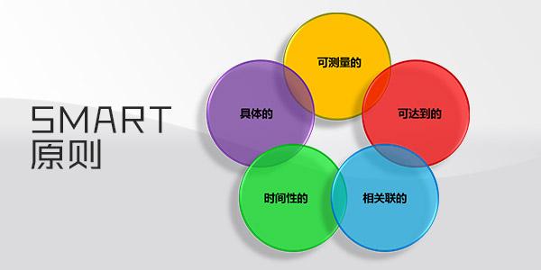 SMART原則PPT模板,SMART原則PPT模板下載 – PPTmall