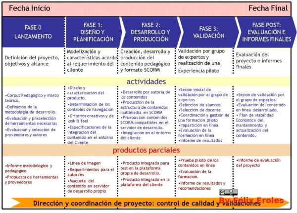 Fases Creación de Contenidos byFélix Eroles