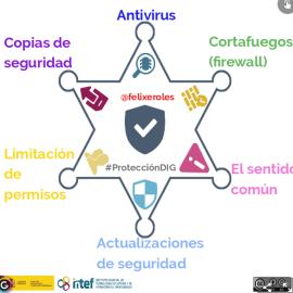 La estrella de la protección digital #ProtecciónDIG