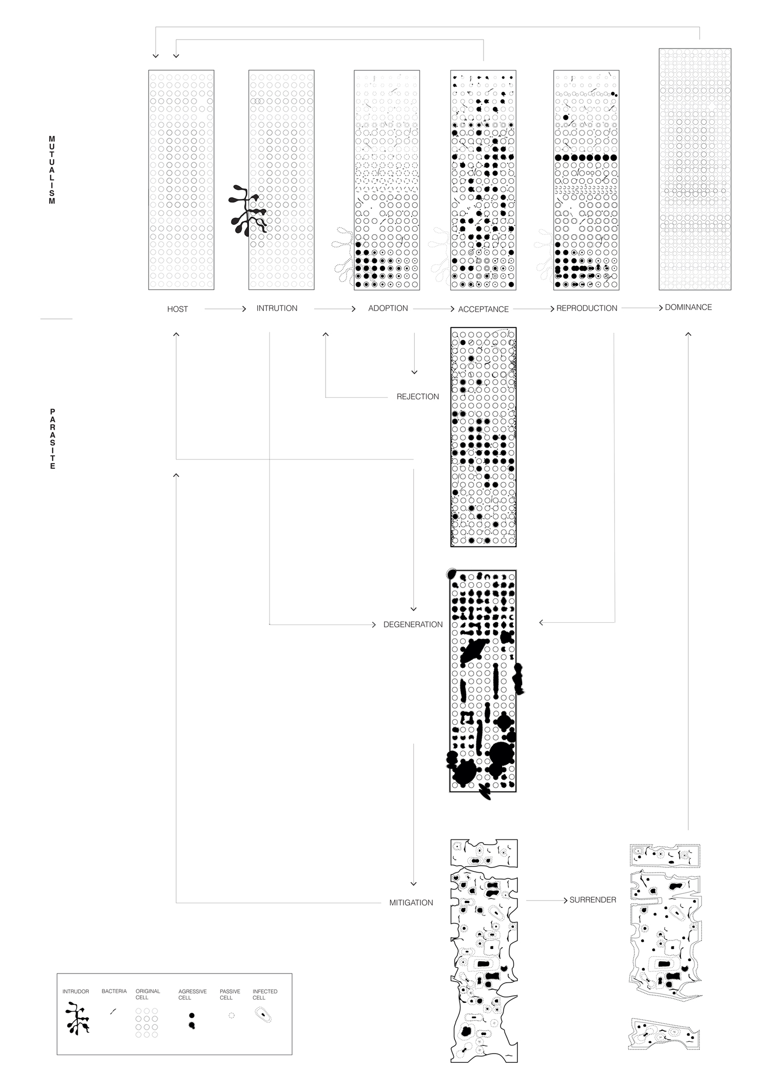 Eisenman Guardiola House Process Plans
