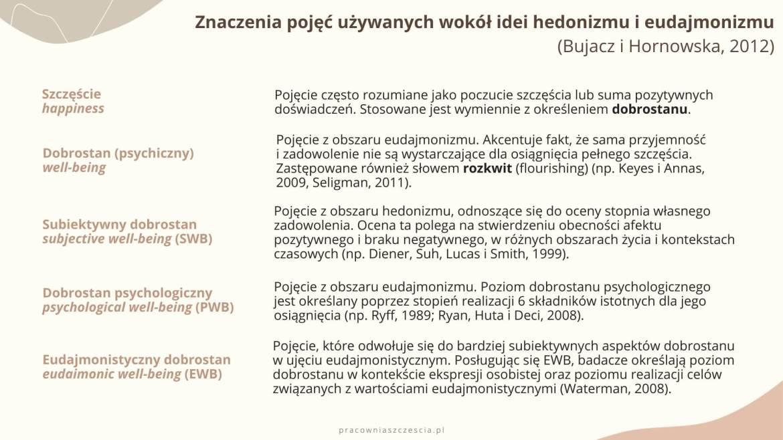 Pojęcia używane wokół idei hedonizmu i eudajmonizmu, PS, Pracownia Szczęścia, szczęście, psychologia pozytywna, psychologia