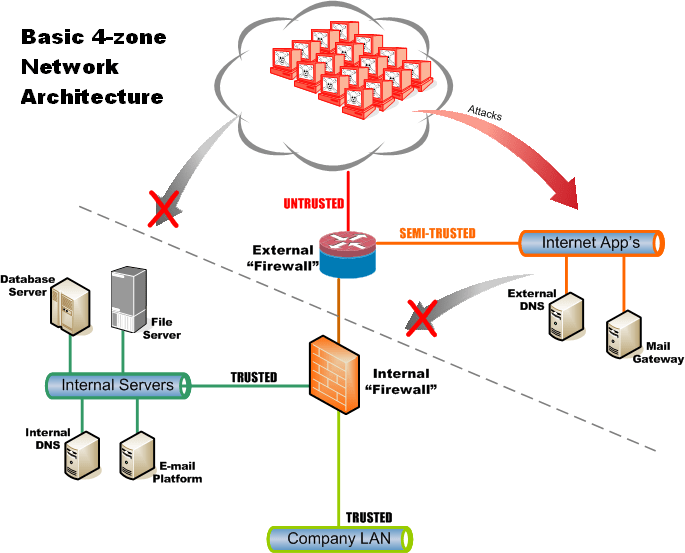 Firewall Network Diagram Network Diagram With Firewall And Dmz