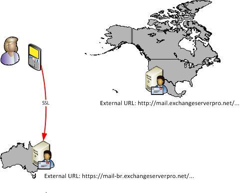 Publishing Different Geographic ActiveSync URLs using