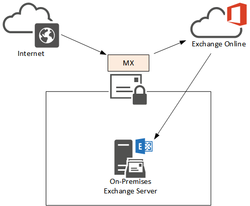 MX Records for Exchange Hybrid Deployments