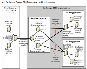 Common Causes of Internal Exchange Server Mail Flow Not