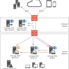 Microsoft Exchange Topology Diagram 2003 Honda Civic Belt Migrating To Server 2016