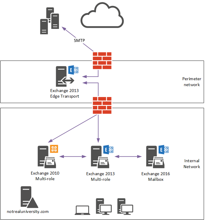 mail flow in exchange 2010 diagram axxess wiring server 2016 migration – cutover