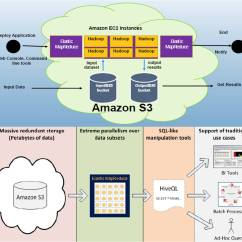 Cognos Architecture Diagram Stereo Jack Wiring Analytics As A Service Understanding How Amazon Is