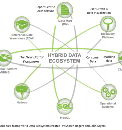what are the right use cases for the emerging hybrid data ecosystem with structured and unstructured data  [ 1136 x 987 Pixel ]