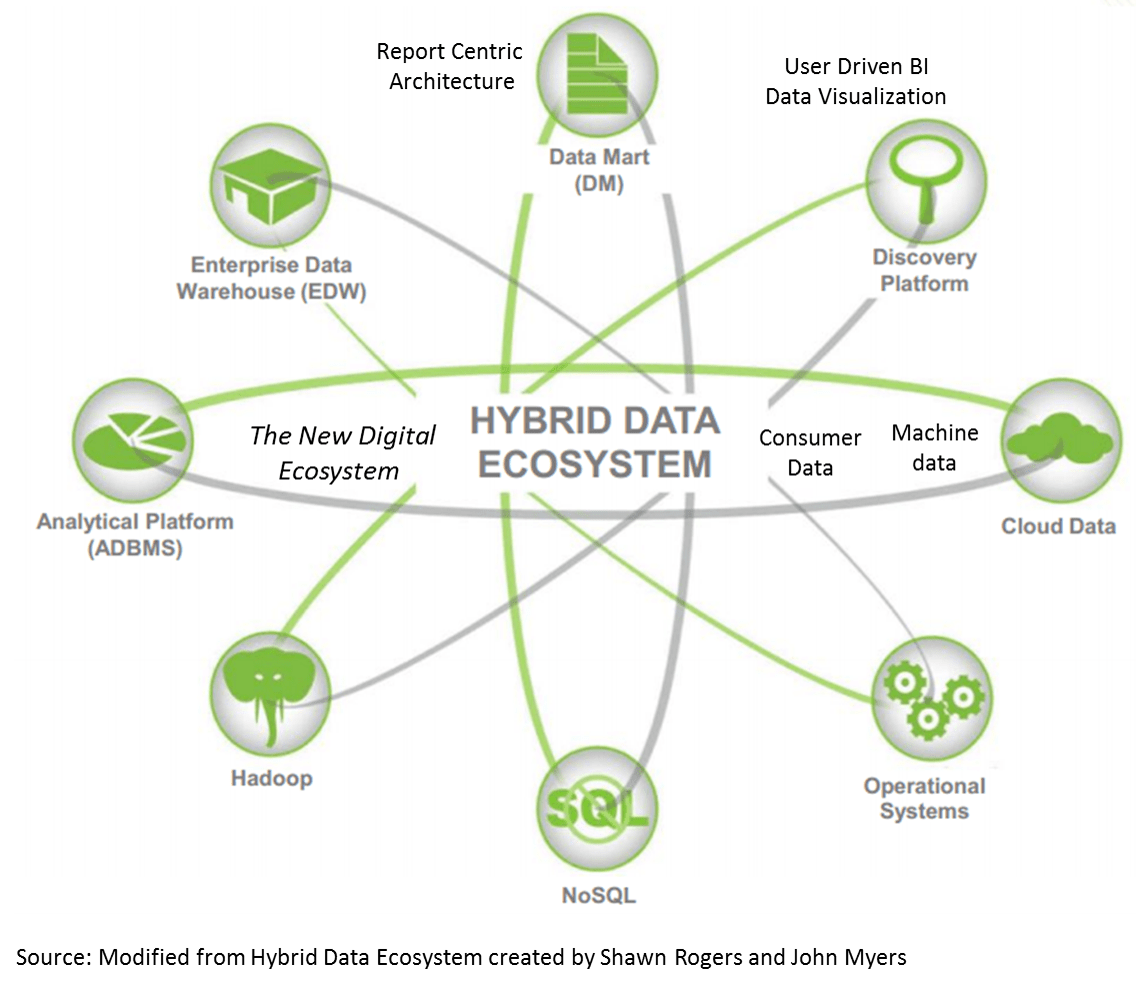 hight resolution of what are the right use cases for the emerging hybrid data ecosystem with structured and unstructured data