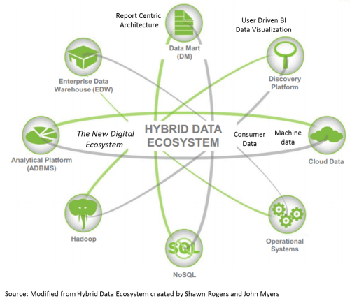 small resolution of what are the right use cases for the emerging hybrid data ecosystem with structured and unstructured data