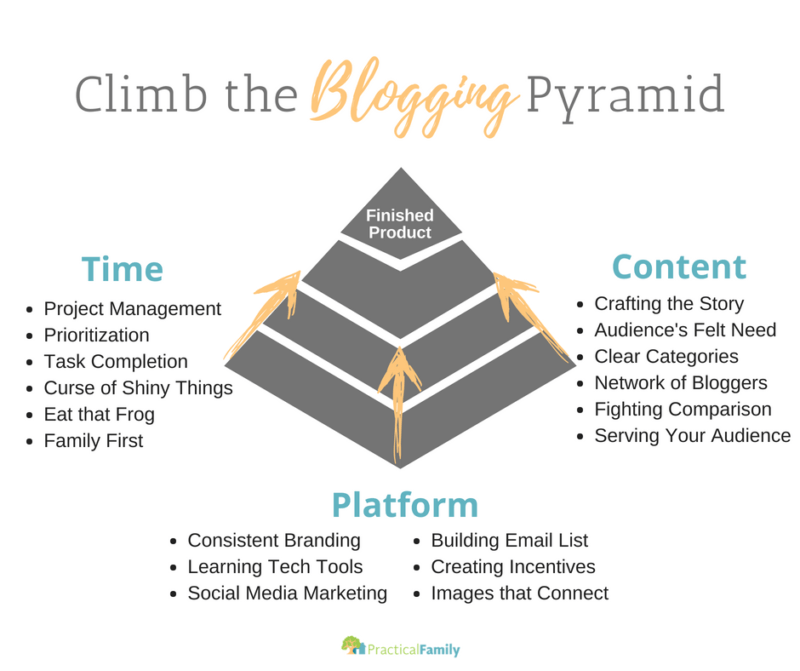 3 basics of blogging pyramid practical family