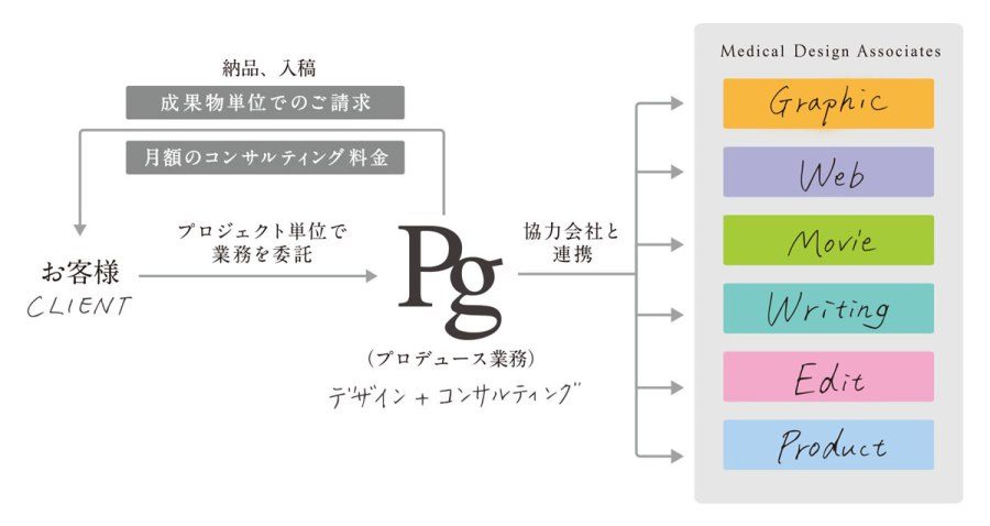 Pg_works_flow