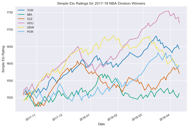 Elo Ratings for NBA Teams