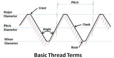 Practical Maintenance » Blog Archive » Threads and