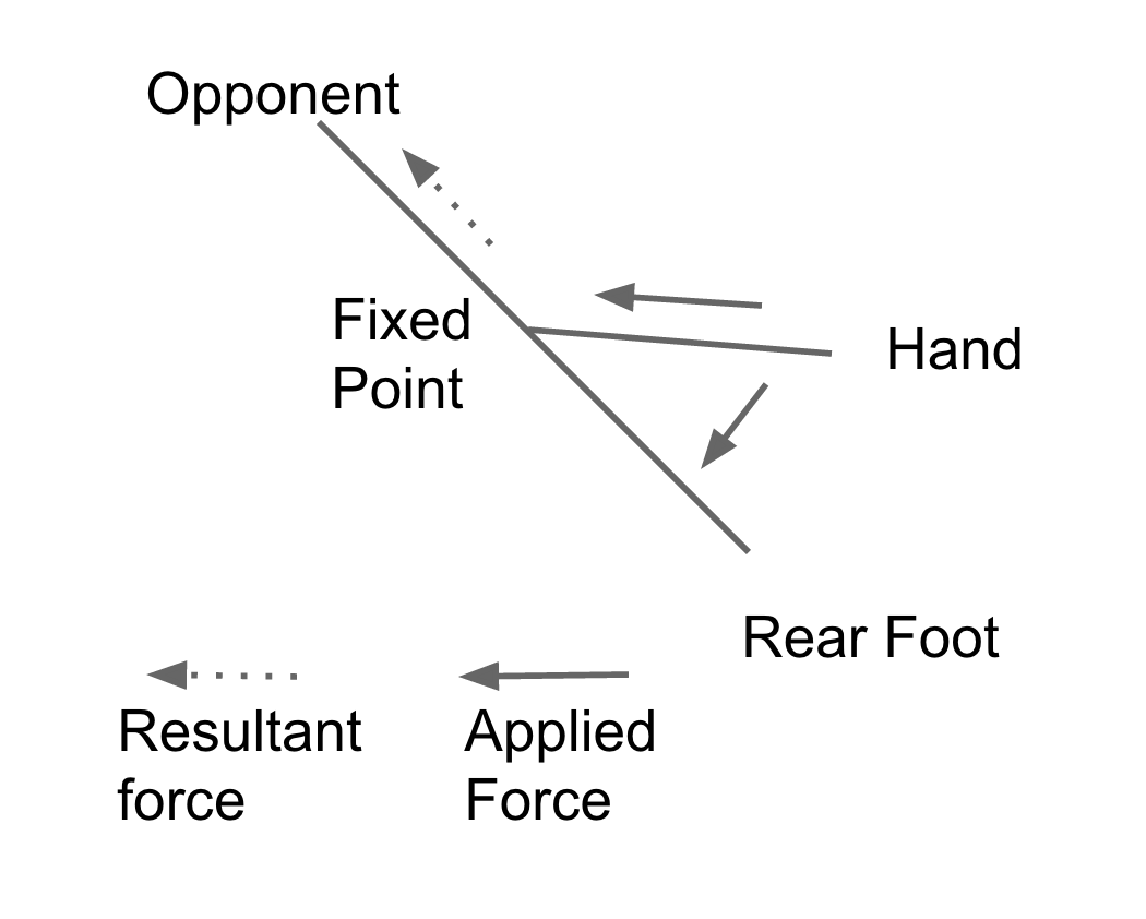 Fixed Point And Lever