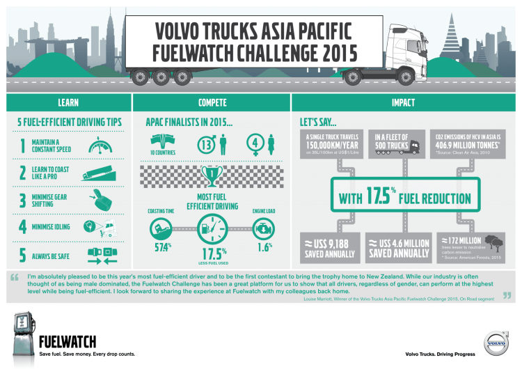 Louise Marriot becomes first woman to win Volvo Trucks Asia Pacific Fuelwatch Challenge