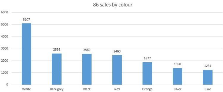 sales-colour
