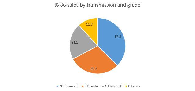 sales-tran-grade