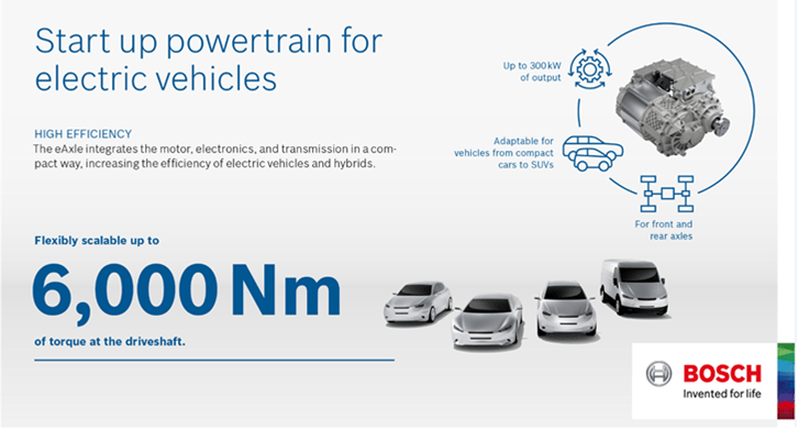 Bosch has revealed its new e-axle which might just fast-track the electric vehicle revolution and make it more affordable than ever…