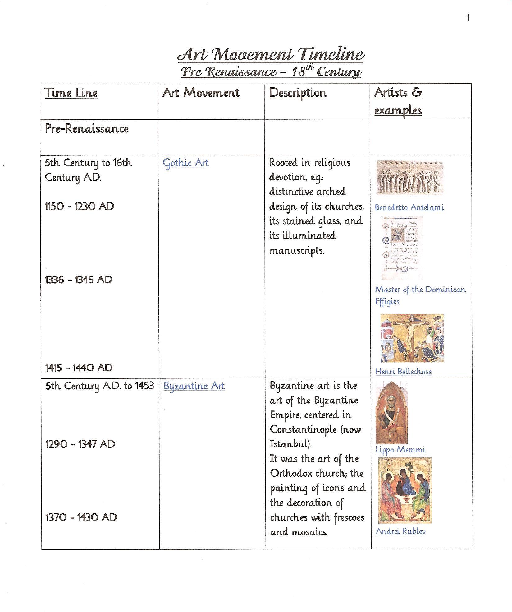 Art Era Timeline 1 Pre Renaissance To 18th Century