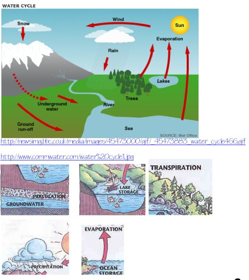 small resolution of water cycle diagram table wiring diagram rows the water cycle diagram pdf