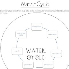 Water Cycle Diagram Blank 2002 Honda Accord Fuse Box Geography Practical Pages