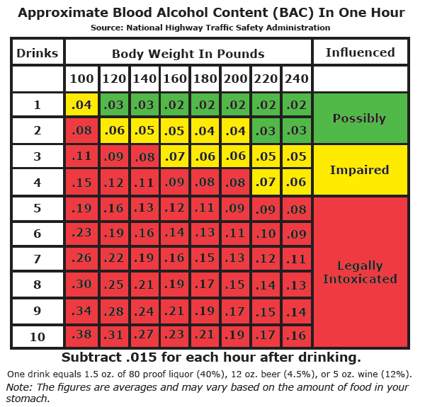 Blood Alcohol Level (Free BAC Calculator) - Practical ...