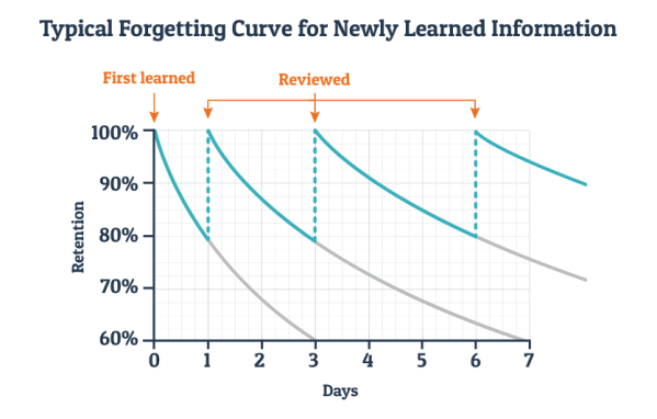 spaced learning retention curves