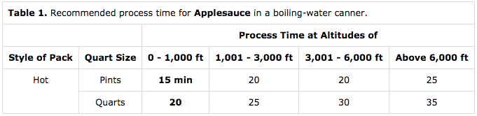 Altitude Adjustments to for Canning Applesauce (water bath)