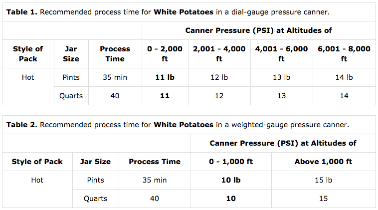 Potato Pressure Canning Timetable