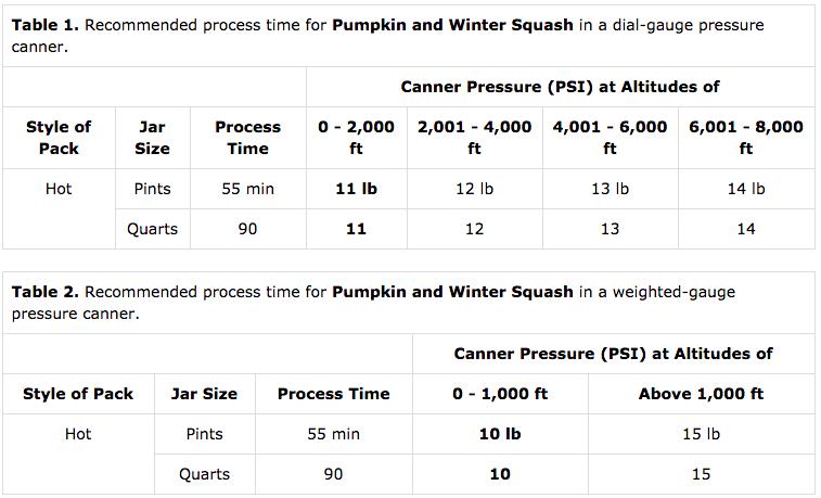 Altitude Adjustments for Canning Pumpkin