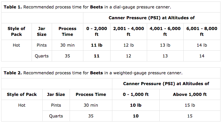 Timetable for Canning Beets
