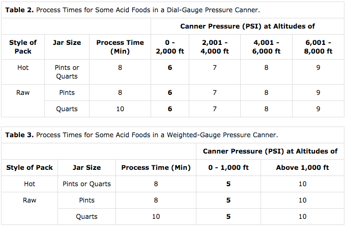 Pressure Canning Blueberries Timetable