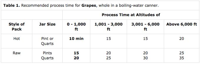 Canning Grapes Altitude adjustments